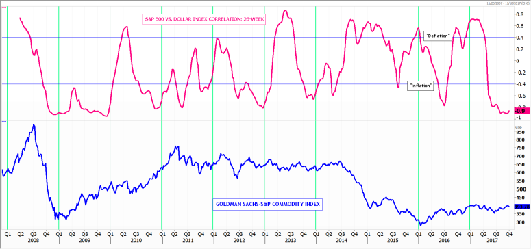 100317_GSCI_DOLLAR_INFLATION