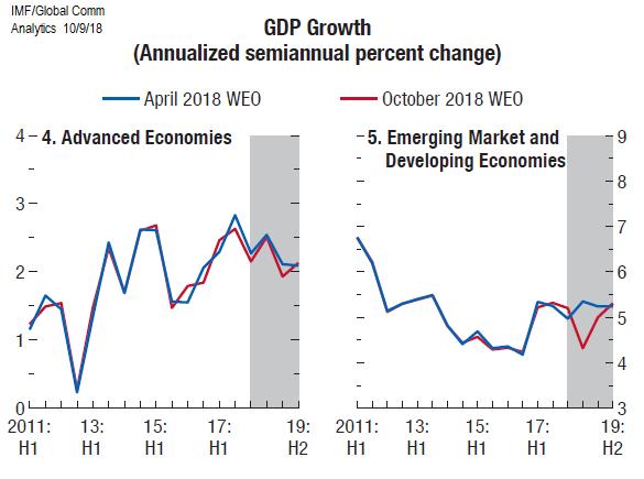 GDPGrowth_IMF