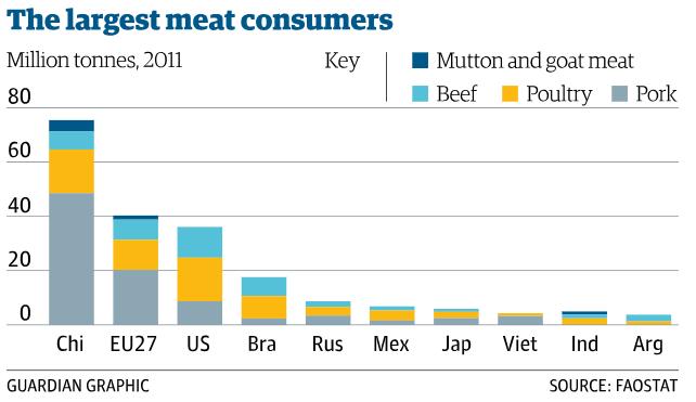 meatconsumption_fao